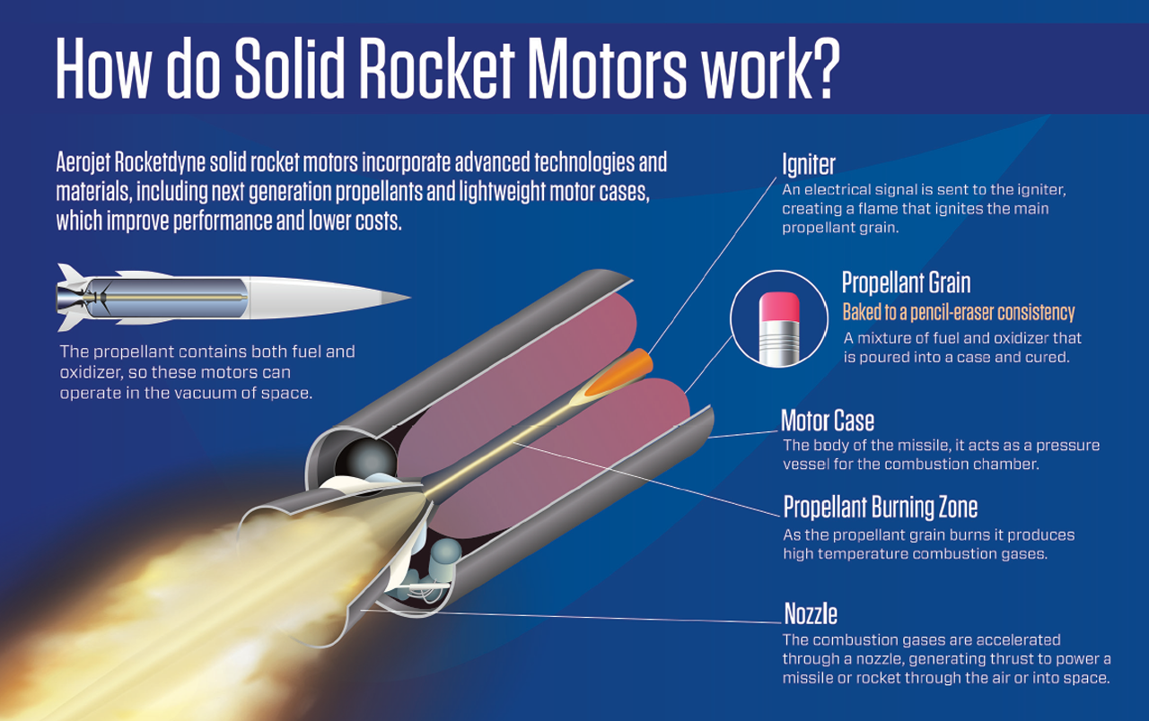 How do solid rocket motors work? Infographic thumbnail